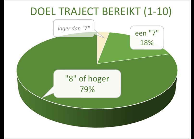 resultaat_traject_kamp_coach_utrecht